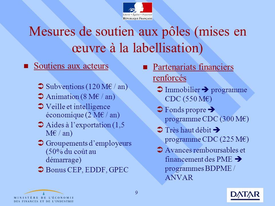 9 Mesures de soutien aux pôles (mises en œuvre à la labellisation) Soutiens aux acteurs Subventions (120 M / an) Animation (8 M / an) Veille et intell