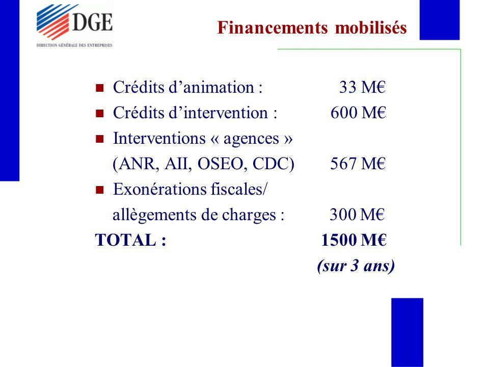 Financements mobilisés Crédits danimation : 33 M Crédits dintervention : 600 M Interventions « agences » (ANR, AII, OSEO, CDC) 567 M Exonérations fiscales/ allègements de charges : 300 M TOTAL : 1500 M (sur 3 ans)