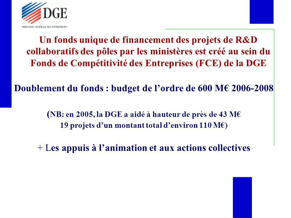 Un fonds unique de financement des projets de R&D collaboratifs des pôles par les ministères est créé au sein du Fonds de Compétitivité des Entreprises (FCE) de la DGE Doublement du fonds : budget de lordre de 600 M 2006-2008 ( NB: en 2005, la DGE a aidé à hauteur de près de 43 M 19 projets dun montant total denviron 110 M) + Les appuis à lanimation et aux actions collectives