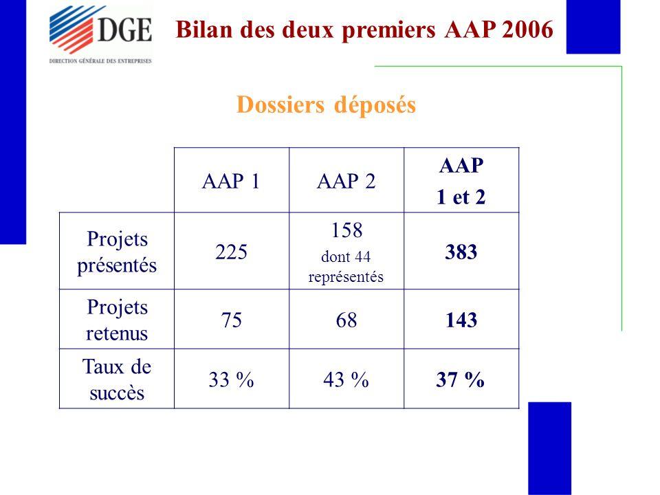 Dossiers déposés AAP 1AAP 2 AAP 1 et 2 Projets présentés 225 158 dont 44 représentés 383 Projets retenus 7568143 Taux de succès 33 %43 %37 % Bilan des deux premiers AAP 2006