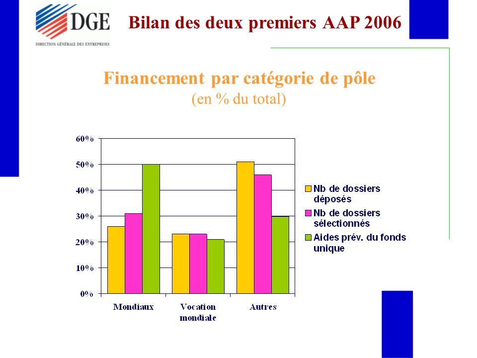 Financement par catégorie de pôle (en % du total) Bilan des deux premiers AAP 2006