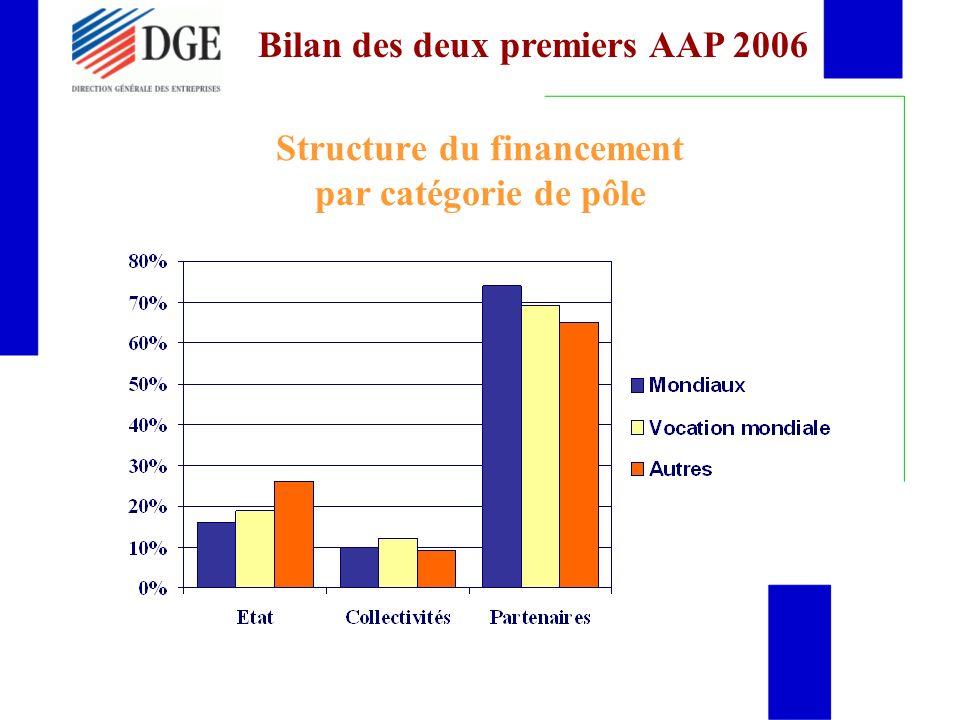 Structure du financement par catégorie de pôle Bilan des deux premiers AAP 2006