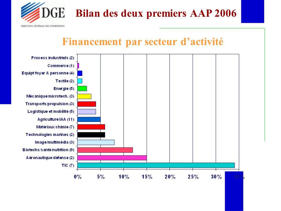 Financement par secteur dactivité Bilan des deux premiers AAP 2006