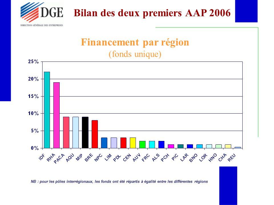 Financement par région (fonds unique) NB : pour les pôles interrégionaux, les fonds ont été répartis à égalité entre les différentes régions Bilan des deux premiers AAP 2006
