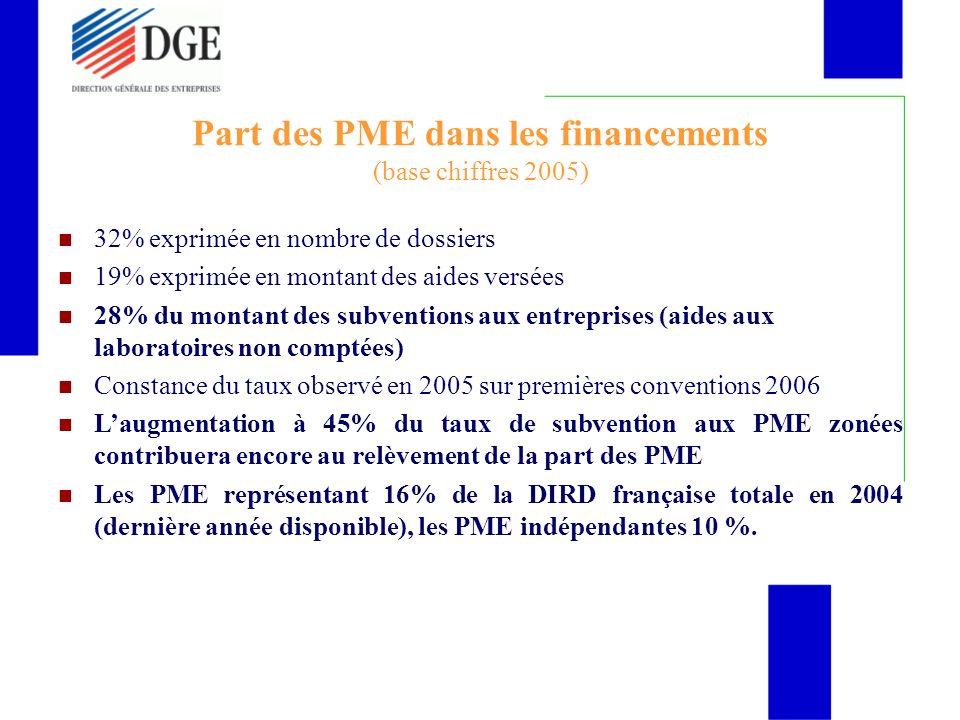 Part des PME dans les financements (base chiffres 2005) 32% exprimée en nombre de dossiers 19% exprimée en montant des aides versées 28% du montant des subventions aux entreprises (aides aux laboratoires non comptées) Constance du taux observé en 2005 sur premières conventions 2006 Laugmentation à 45% du taux de subvention aux PME zonées contribuera encore au relèvement de la part des PME Les PME représentant 16% de la DIRD française totale en 2004 (dernière année disponible), les PME indépendantes 10 %.