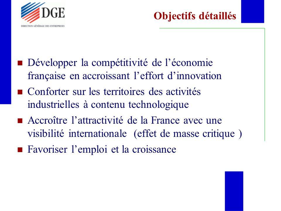 Objectifs détaillés Développer la compétitivité de léconomie française en accroissant leffort dinnovation Conforter sur les territoires des activités industrielles à contenu technologique Accroître lattractivité de la France avec une visibilité internationale (effet de masse critique ) Favoriser lemploi et la croissance