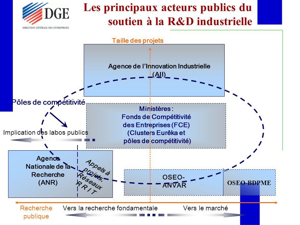 Les principaux acteurs publics du soutien à la R&D industrielle OSEO- ANVAR Agence Nationale de la Recherche (ANR) Agence de lInnovation Industrielle (AII) Ministères : Fonds de Compétitivité des Entreprises (FCE) (Clusters Eurêka et pôles de compétitivité) Vers le marché Appels à projets, Réseaux R R I T Recherche publique Taille des projets Pôles de compétitivité Vers la recherche fondamentale Implication des labos publics OSEO-BDPME