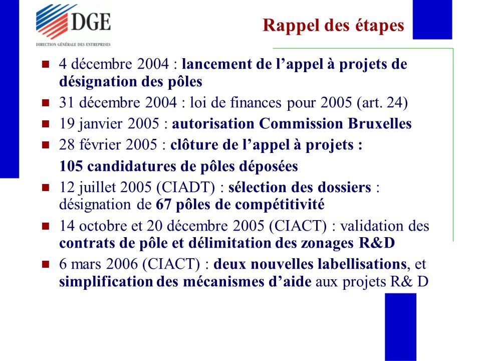 Rappel des étapes 4 décembre 2004 : lancement de lappel à projets de désignation des pôles 31 décembre 2004 : loi de finances pour 2005 (art.