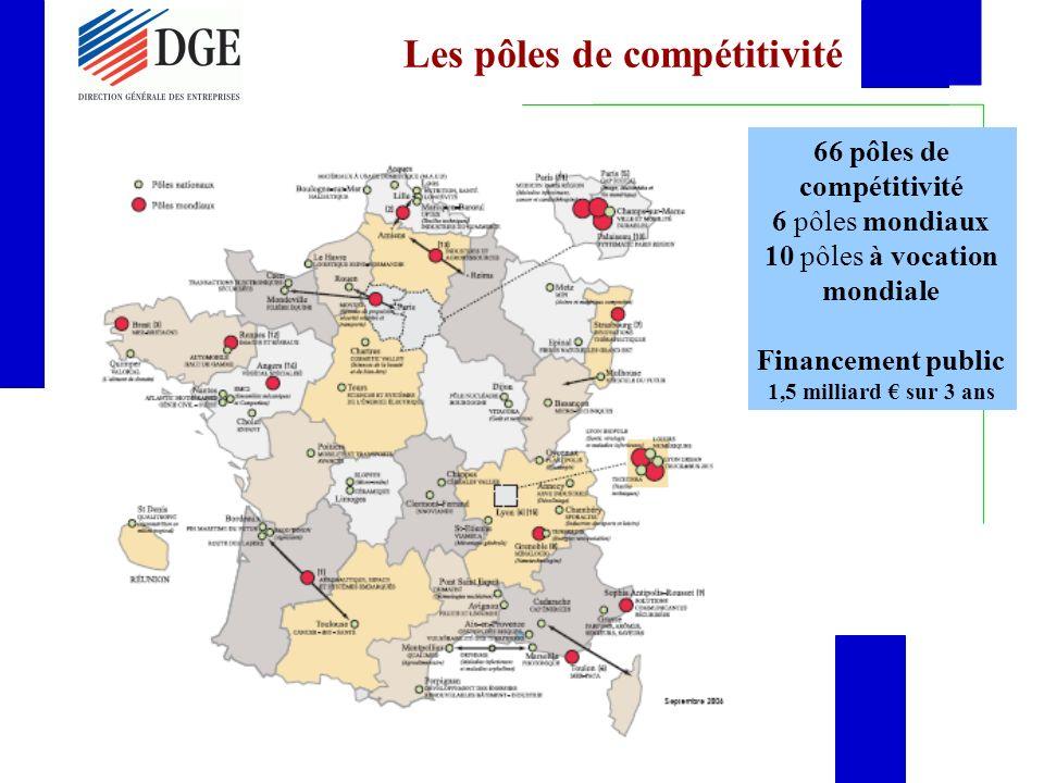 Les pôles de compétitivité 66 pôles de compétitivité 6 pôles mondiaux 10 pôles à vocation mondiale Financement public 1,5 milliard sur 3 ans