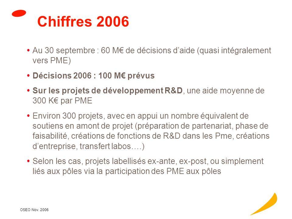OSEO Nov. 2006 Répartition par type dopération soutenue (en nombres) 10,00% 20,00% 30,00% 40,00% 50,00% 60,00% laboratoirecréation d'entreprise études