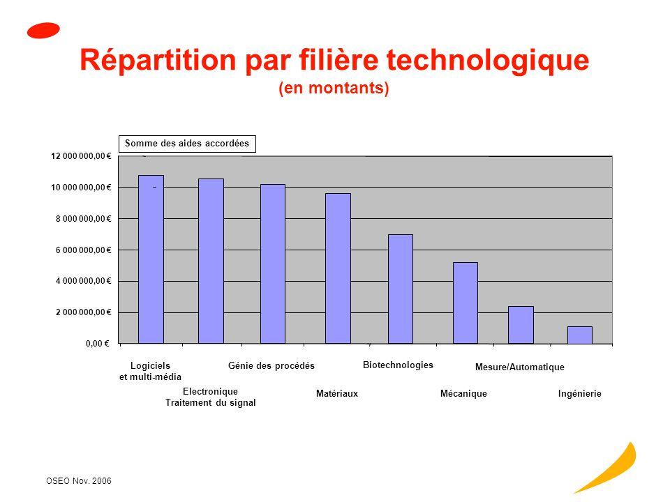 OSEO Nov. 2006 Répartition par type dopération soutenue (en montants) 10,00% 20,00% 30,00% 40,00% 50,00% 60,00% 70,00% 80,00% 90,00% 100,00% Somme des