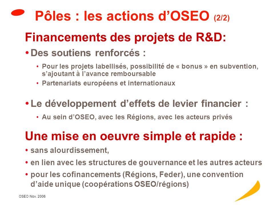 OSEO Nov. 2006 Pôles : les actions dOSEO (1/2) Favoriser les collaborations par des mises en relation : Pme / grandes entreprises (« Pacte PME ») : pl