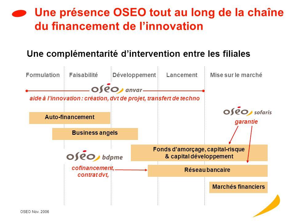 Novembre 2006 Pôles de compétitivité et Pme Champ daction et financements dOSEO innovation Chiffres 2006 Coopérations transnationales Pistes pour alle