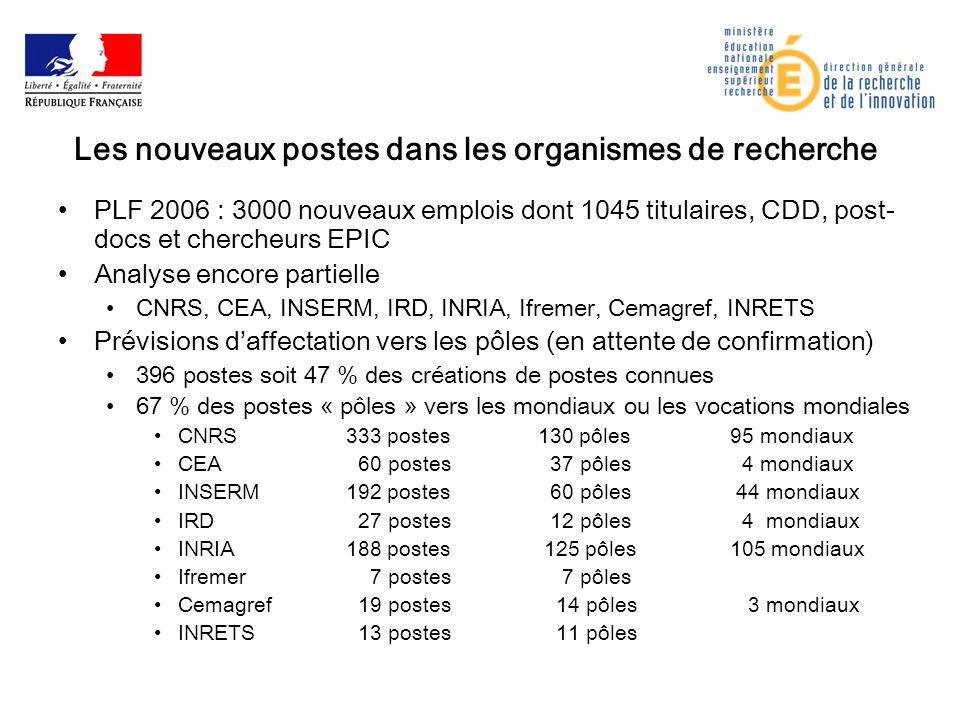Les nouveaux postes dans les organismes de recherche PLF 2006 : 3000 nouveaux emplois dont 1045 titulaires, CDD, post- docs et chercheurs EPIC Analyse encore partielle CNRS, CEA, INSERM, IRD, INRIA, Ifremer, Cemagref, INRETS Prévisions daffectation vers les pôles (en attente de confirmation) 396 postes soit 47 % des créations de postes connues 67 % des postes « pôles » vers les mondiaux ou les vocations mondiales CNRS333 postes130 pôles95 mondiaux CEA 60 postes 37 pôles 4 mondiaux INSERM192 postes 60 pôles 44 mondiaux IRD 27 postes 12 pôles 4 mondiaux INRIA188 postes 125 pôles105 mondiaux Ifremer 7 postes 7 pôles Cemagref 19 postes 14 pôles 3 mondiaux INRETS 13 postes 11 pôles