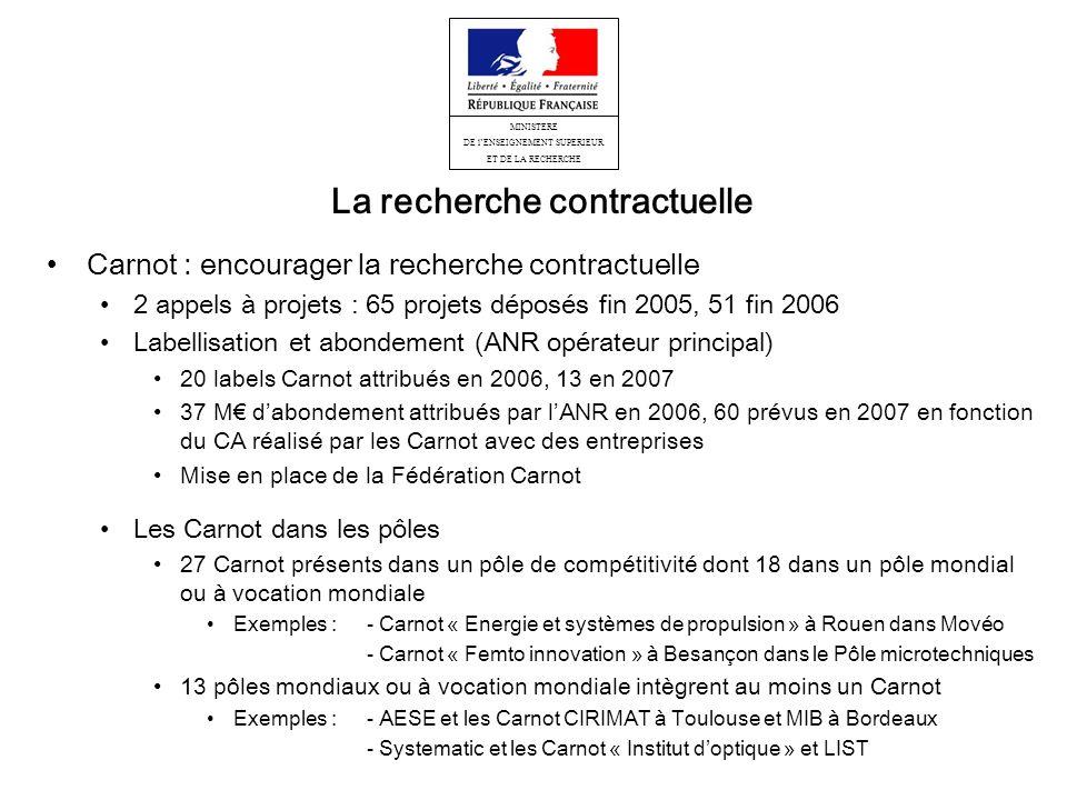 MINISTERE DE lENSEIGNEMENT SUPERIEUR ET DE LA RECHERCHE La recherche contractuelle Carnot : encourager la recherche contractuelle 2 appels à projets : 65 projets déposés fin 2005, 51 fin 2006 Labellisation et abondement (ANR opérateur principal) 20 labels Carnot attribués en 2006, 13 en 2007 37 M dabondement attribués par lANR en 2006, 60 prévus en 2007 en fonction du CA réalisé par les Carnot avec des entreprises Mise en place de la Fédération Carnot Les Carnot dans les pôles 27 Carnot présents dans un pôle de compétitivité dont 18 dans un pôle mondial ou à vocation mondiale Exemples : - Carnot « Energie et systèmes de propulsion » à Rouen dans Movéo - Carnot « Femto innovation » à Besançon dans le Pôle microtechniques 13 pôles mondiaux ou à vocation mondiale intègrent au moins un Carnot Exemples : - AESE et les Carnot CIRIMAT à Toulouse et MIB à Bordeaux - Systematic et les Carnot « Institut doptique » et LIST