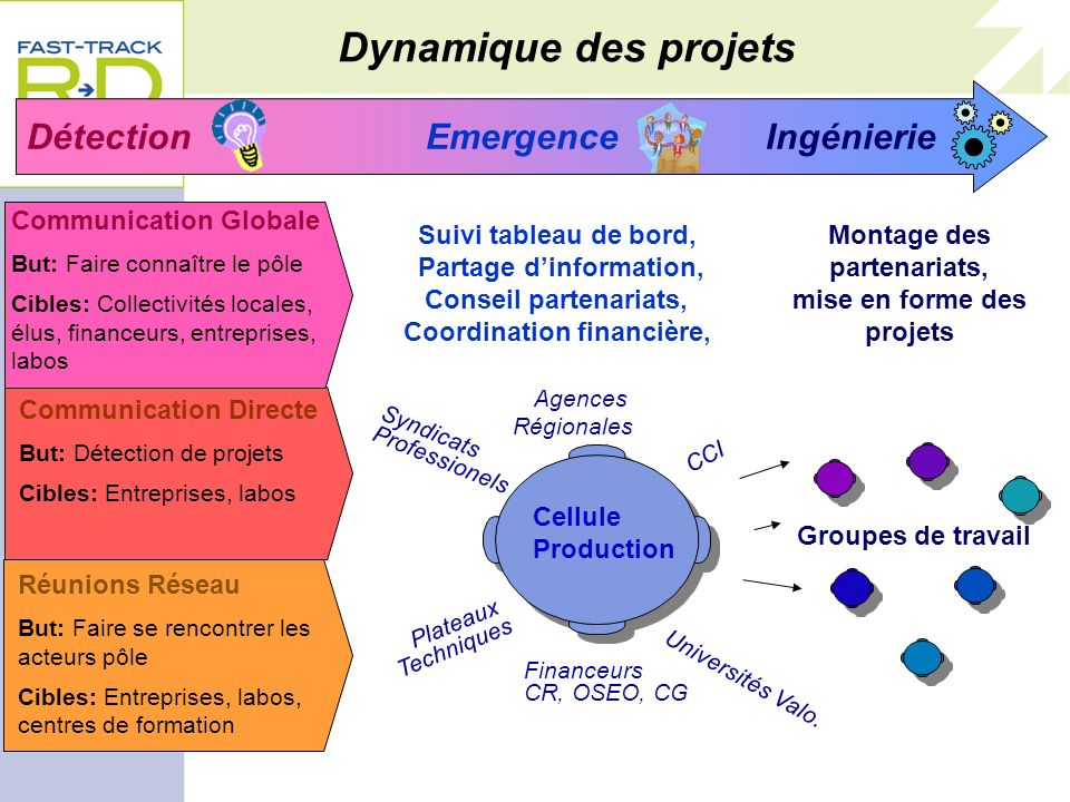 10 juillet 2007 LYONBIOPOLE MEDICEN INNOVATIONS THERAPEUTIQUES ORPHEME PRODINNOV ATLANTIC BIOTHERAPIES NUTRITION SANTE LONGEVITE CANCER BIO-SANTE 12 F