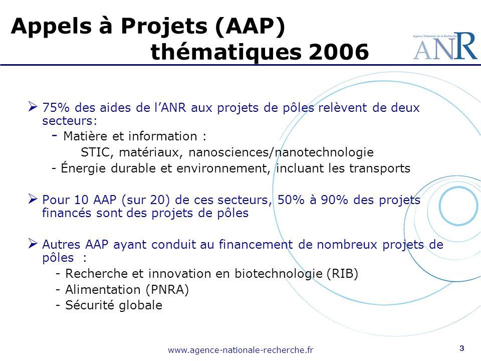 www.agence-nationale-recherche.fr 3 75% des aides de lANR aux projets de pôles relèvent de deux secteurs: - Matière et information : STIC, matériaux, nanosciences/nanotechnologie - Énergie durable et environnement, incluant les transports Pour 10 AAP (sur 20) de ces secteurs, 50% à 90% des projets financés sont des projets de pôles Autres AAP ayant conduit au financement de nombreux projets de pôles : - Recherche et innovation en biotechnologie (RIB) - Alimentation (PNRA) - Sécurité globale Appels à Projets (AAP) thématiques 2006