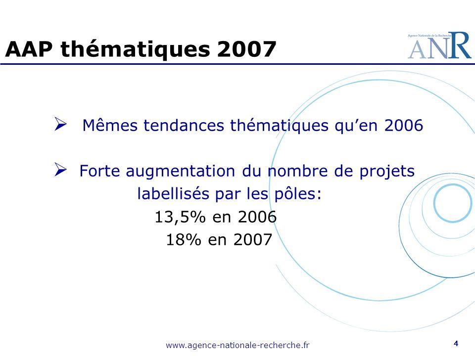www.agence-nationale-recherche.fr 5 Bilan AAP ANR 2006 : Bilan global : dont Projets de pôles 621 M de total daide, 168 M (27%) > dont 49 M aux PME > 21 M (43%) > et dont 61 M aux GE > 38 M (62%) bonne participation PME mais pistes de progrès Appui ANR aux PME : taux daide - jusquà 60% en recherche fondamentale et industrielle - jusquà 45% en développement pré-concurrentiel Accroître la participation des PME aux projets partenariaux
