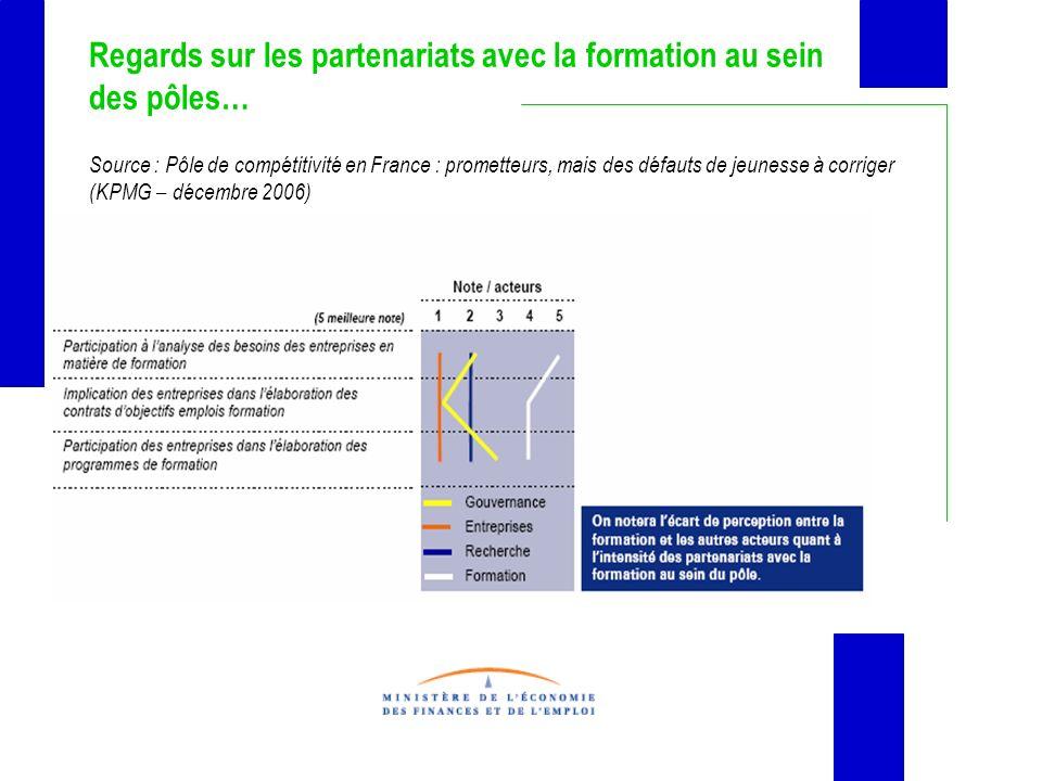Regards sur les partenariats avec la formation au sein des pôles… Source : Pôle de compétitivité en France : prometteurs, mais des défauts de jeunesse