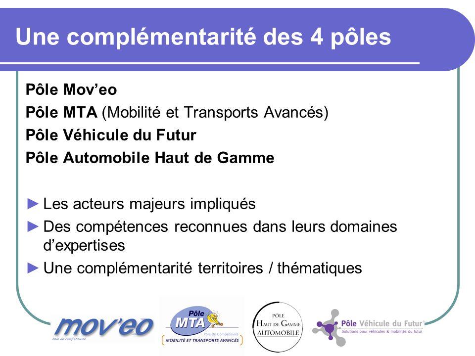 Une complémentarité des 4 pôles Pôle Moveo Pôle MTA (Mobilité et Transports Avancés) Pôle Véhicule du Futur Pôle Automobile Haut de Gamme Les acteurs majeurs impliqués Des compétences reconnues dans leurs domaines dexpertises Une complémentarité territoires / thématiques