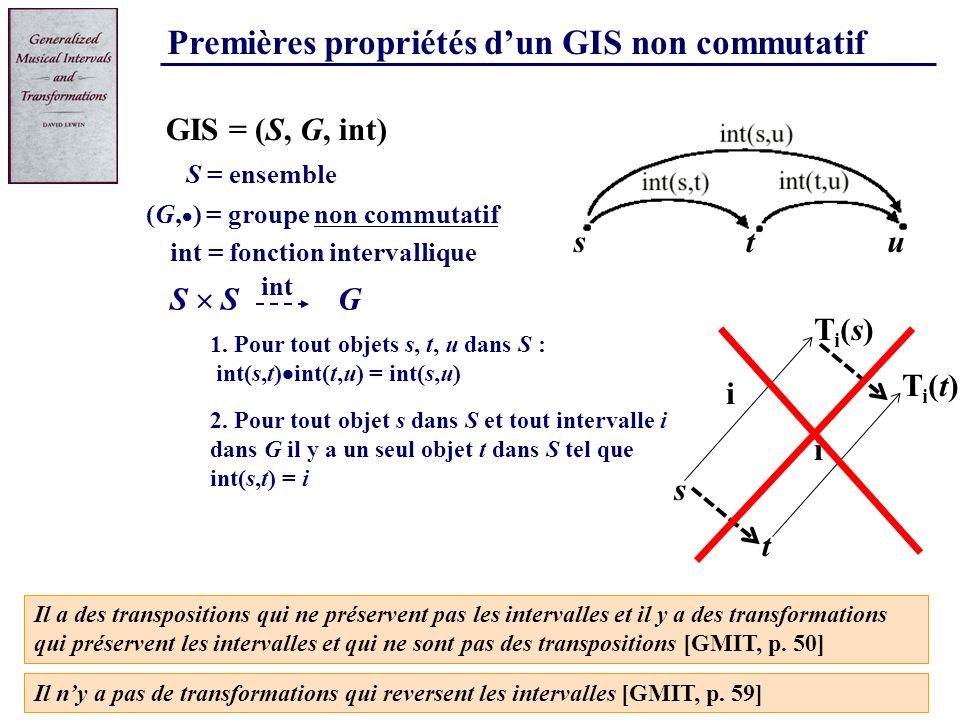 Premières propriétés dun GIS non commutatif 1. Pour tout objets s, t, u dans S : int(s,t) int(t,u) = int(s,u) S = ensemble G S GIS = (S, G, int) (G, )