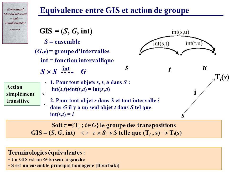 Equivalence entre GIS et action de groupe 1. Pour tout objets s, t, u dans S : int(s,t) int(t,u) = int(s,u) S = ensemble G S GIS = (S, G, int) (G, ) =