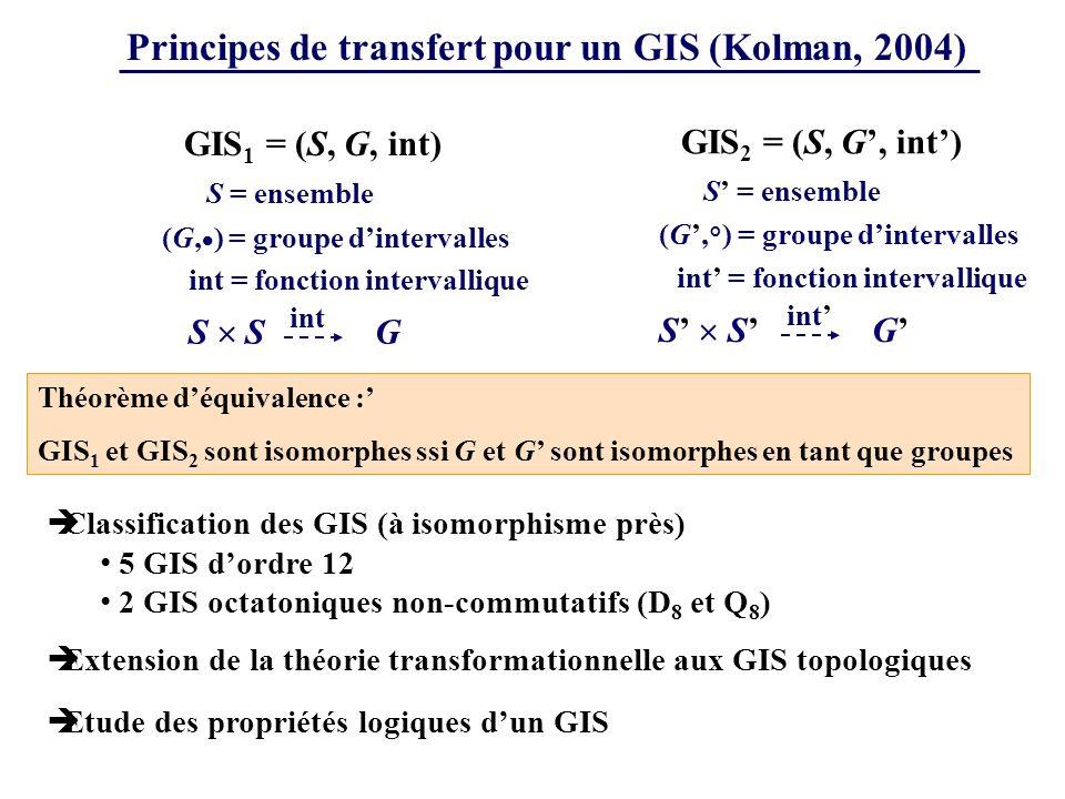 Principes de transfert pour un GIS (Kolman, 2004) S = ensemble G S GIS 1 = (S, G, int) (G, ) = groupe dintervalles int = fonction intervallique int Théorème déquivalence : GIS 1 et GIS 2 sont isomorphes ssi G et G sont isomorphes en tant que groupes S = ensemble G S GIS 2 = (S, G, int) (G, ° ) = groupe dintervalles int = fonction intervallique int Classification des GIS (à isomorphisme près) 5 GIS dordre 12 2 GIS octatoniques non-commutatifs (D 8 et Q 8 ) Extension de la théorie transformationnelle aux GIS topologiques Etude des propriétés logiques dun GIS