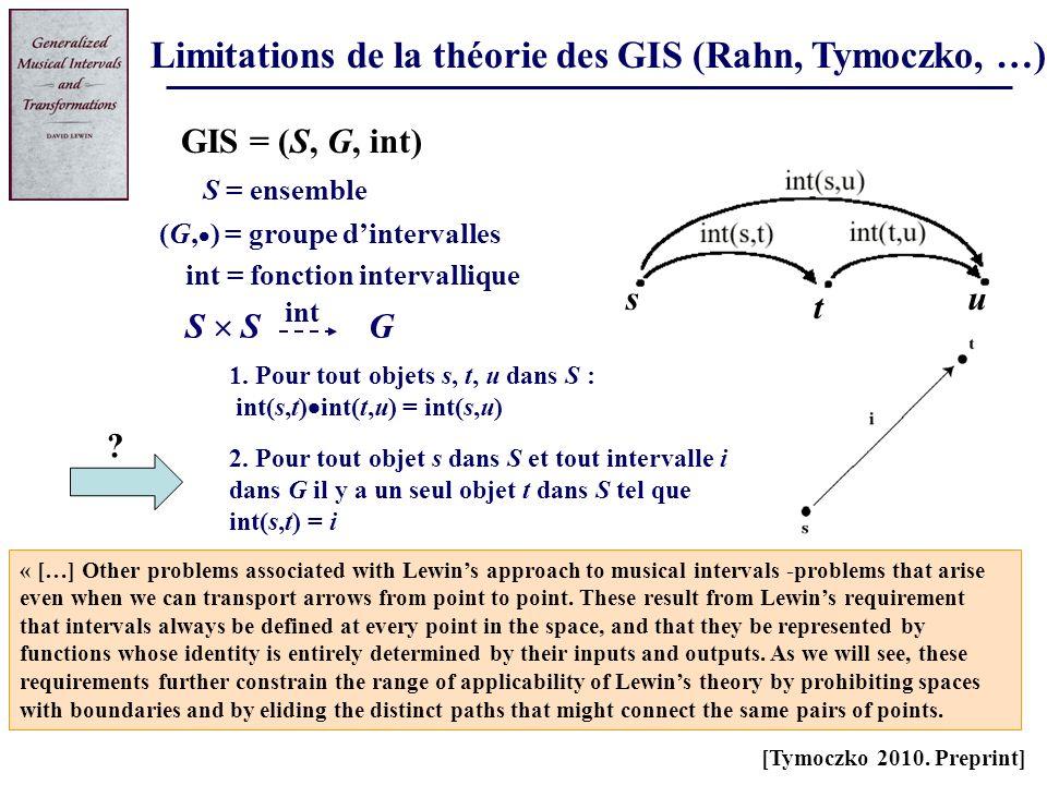 Limitations de la théorie des GIS (Rahn, Tymoczko, …) 1. Pour tout objets s, t, u dans S : int(s,t) int(t,u) = int(s,u) S = ensemble G S GIS = (S, G,