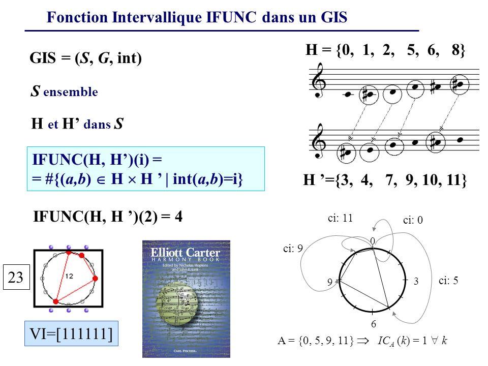 Fonction Intervallique IFUNC dans un GIS IFUNC(H, H)(i) = = #{(a,b) H H | int(a,b)=i} S ensemble GIS = (S, G, int) H et H dans S H = {0, 1, 2, 5, 6, 8} H ={3, 4, 7, 9, 10, 11} IFUNC(H, H )(2) = 4 A = {0, 5, 9, 11} IC A (k) = 1 k 0 3 6 9 ci: 5 ci: 9 ci: 11 ci: 0 23 VI=[111111]