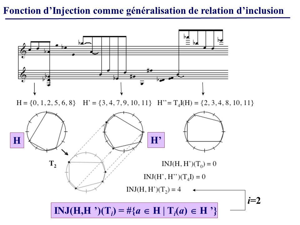Fonction dInjection comme généralisation de relation dinclusion INJ(H,H )(T i ) = #{a H T i (a) H } i=2 H H