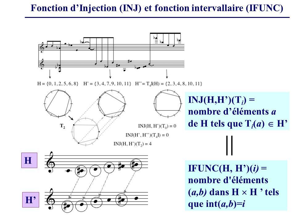 Fonction dInjection (INJ) et fonction intervallaire (IFUNC) INJ(H,H)(T i ) = nombre déléments a de H tels que T i (a) H IFUNC(H, H)(i) = nombre d éléments (a,b) dans H H tels que int(a,b)=i H H