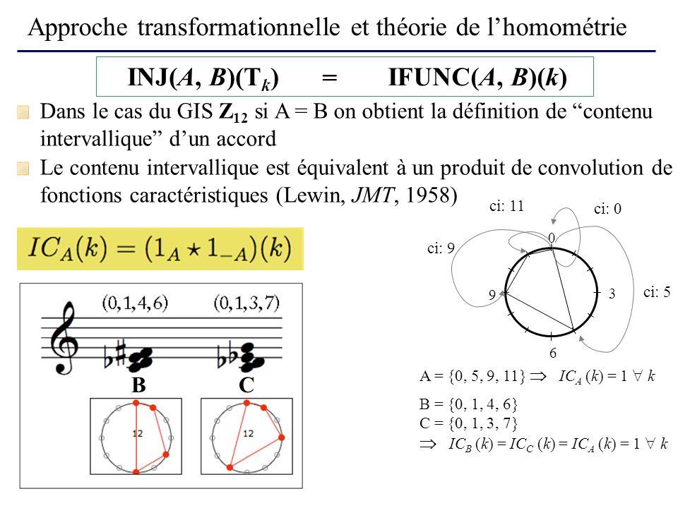 Approche transformationnelle et théorie de lhomométrie Le contenu intervallique est équivalent à un produit de convolution de fonctions caractéristiques (Lewin, JMT, 1958) A = {0, 5, 9, 11} IC A (k) = 1 k 0 3 6 9 ci: 5 ci: 9 ci: 11 ci: 0 INJ(A, B)(T k )IFUNC(A, B)(k) = Dans le cas du GIS Z 12 si A = B on obtient la définition de contenu intervallique dun accord CB B = {0, 1, 4, 6} C = {0, 1, 3, 7} IC B (k) = IC C (k) = IC A (k) = 1 k