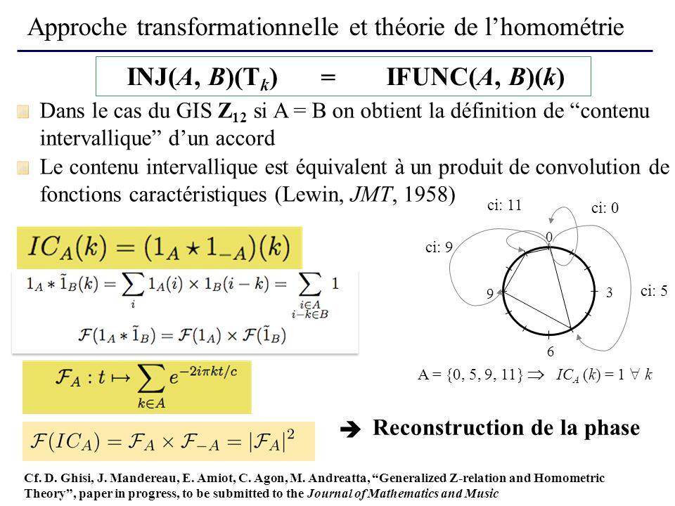 Approche transformationnelle et théorie de lhomométrie Le contenu intervallique est équivalent à un produit de convolution de fonctions caractéristiques (Lewin, JMT, 1958) A = {0, 5, 9, 11} IC A (k) = 1 k 0 3 6 9 ci: 5 ci: 9 ci: 11 ci: 0 INJ(A, B)(T k )IFUNC(A, B)(k) = Dans le cas du GIS Z 12 si A = B on obtient la définition de contenu intervallique dun accord Reconstruction de la phase Cf.