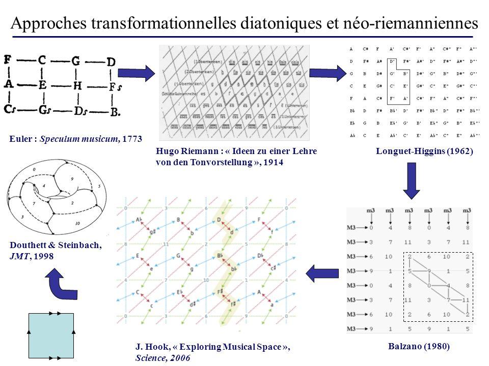 Approches transformationnelles diatoniques et néo-riemanniennes Euler : Speculum musicum, 1773 Balzano (1980) Hugo Riemann : « Ideen zu einer Lehre von den Tonvorstellung », 1914 Longuet-Higgins (1962) Douthett & Steinbach, JMT, 1998 J.