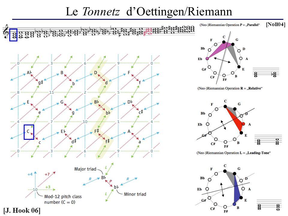 Le Tonnetz dOettingen/Riemann [J. Hook 06] [Noll04]