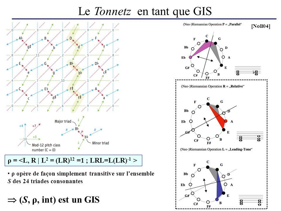 Le Tonnetz en tant que GIS ρ = ρ opère de façon simplement transitive sur lensemble S des 24 triades consonantes [Noll04] (S, ρ, int) est un GIS