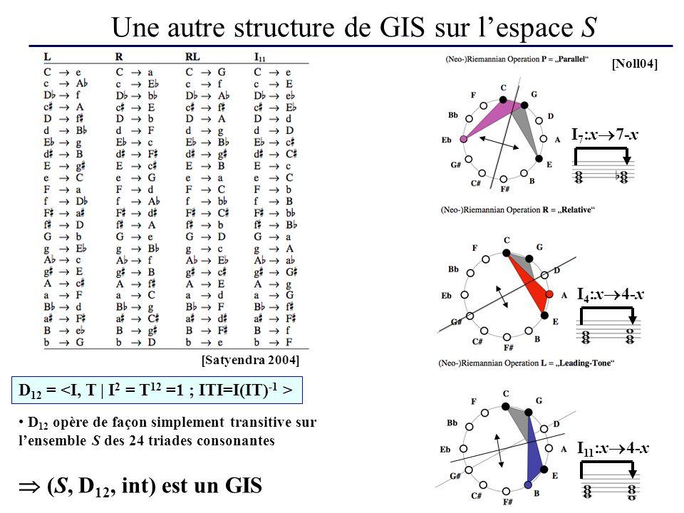Une autre structure de GIS sur lespace S D 12 = D 12 opère de façon simplement transitive sur lensemble S des 24 triades consonantes [Noll04] (S, D 12, int) est un GIS I 7 :x 7-x I 4 :x 4-x I 11 :x 4-x [Satyendra 2004]
