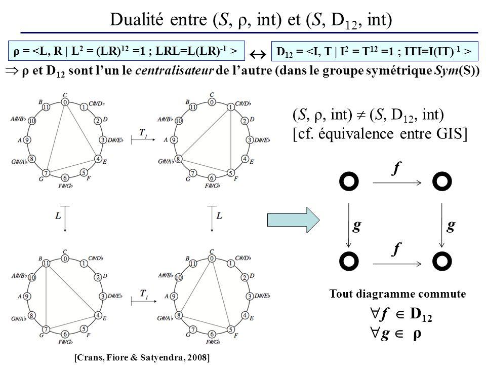 Dualité entre (S, ρ, int) et (S, D 12, int) ρ = ρ et D 12 sont lun le centralisateur de lautre (dans le groupe symétrique Sym(S)) [Crans, Fiore & Satyendra, 2008] D 12 = f f gg Tout diagramme commute f D 12 g ρ (S, ρ, int) (S, D 12, int) [cf.