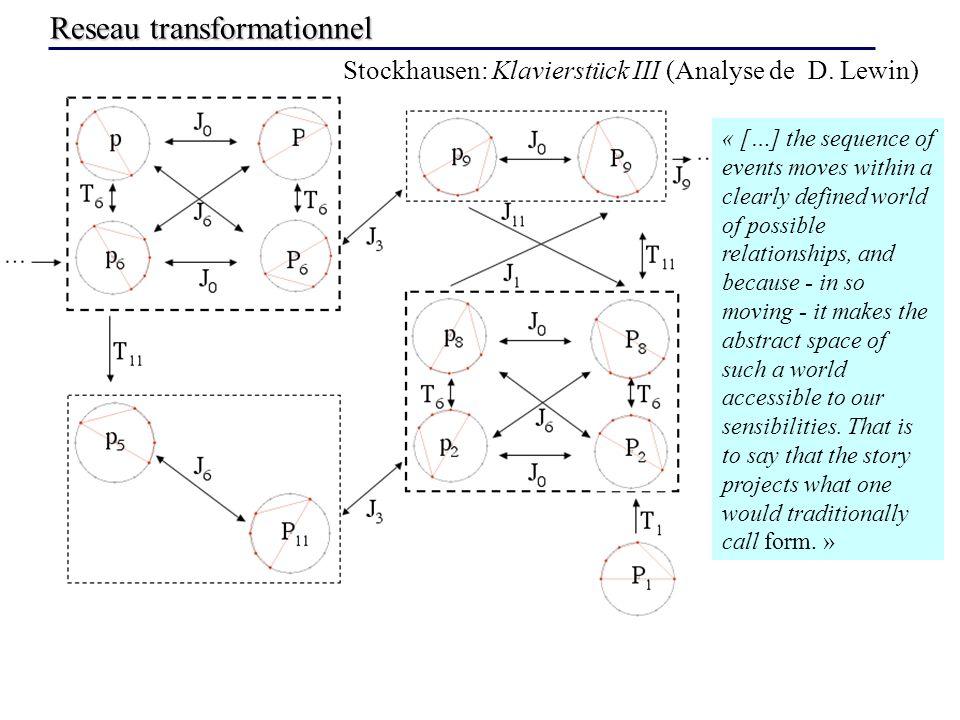 Reseau transformationnel Stockhausen: Klavierstück III (Analyse de D.