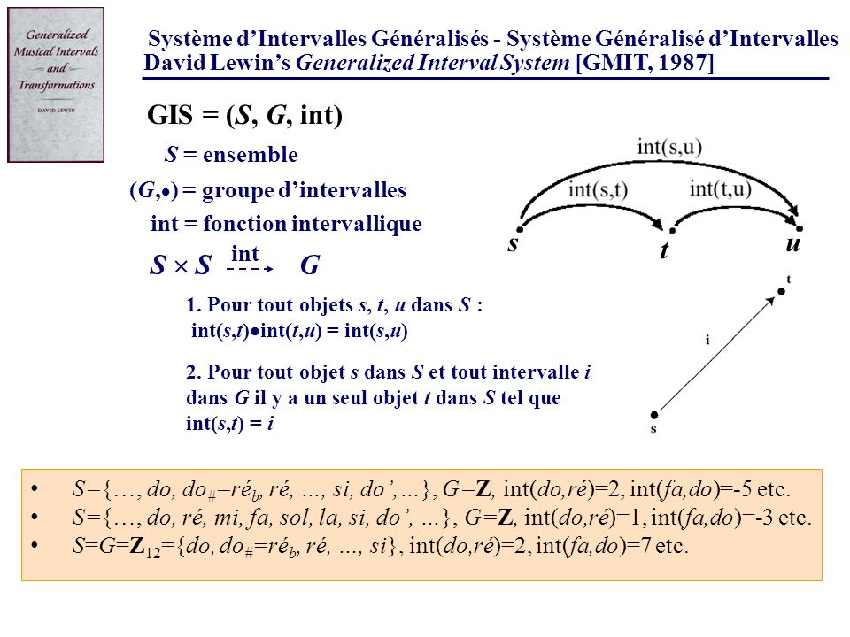 Premières implications philosophiques de léquivalence GIS = (S, G, int) « In contrast, the transformational attitude is much less Cartesian.