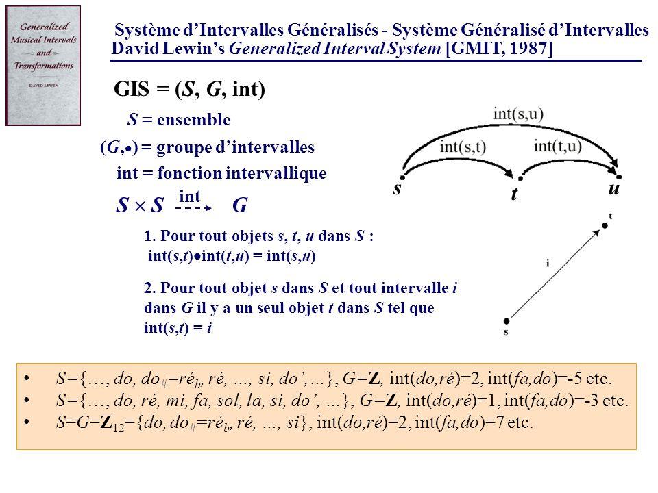 David Lewins Generalized Interval System [GMIT, 1987] Système dIntervalles Généralisés - Système Généralisé dIntervalles 1.