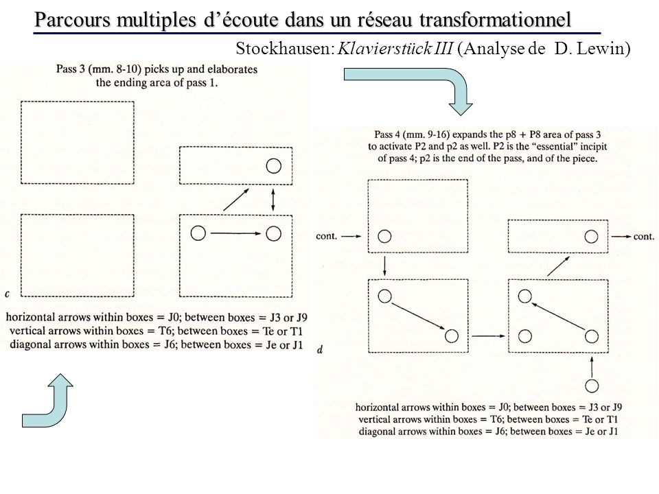Parcours multiples découte dans un réseau transformationnel Stockhausen: Klavierstück III (Analyse de D. Lewin)