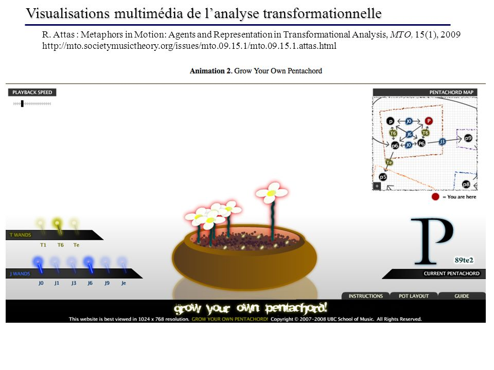 Visualisations multimédia de lanalyse transformationnelle R. Attas : Metaphors in Motion: Agents and Representation in Transformational Analysis, MTO,
