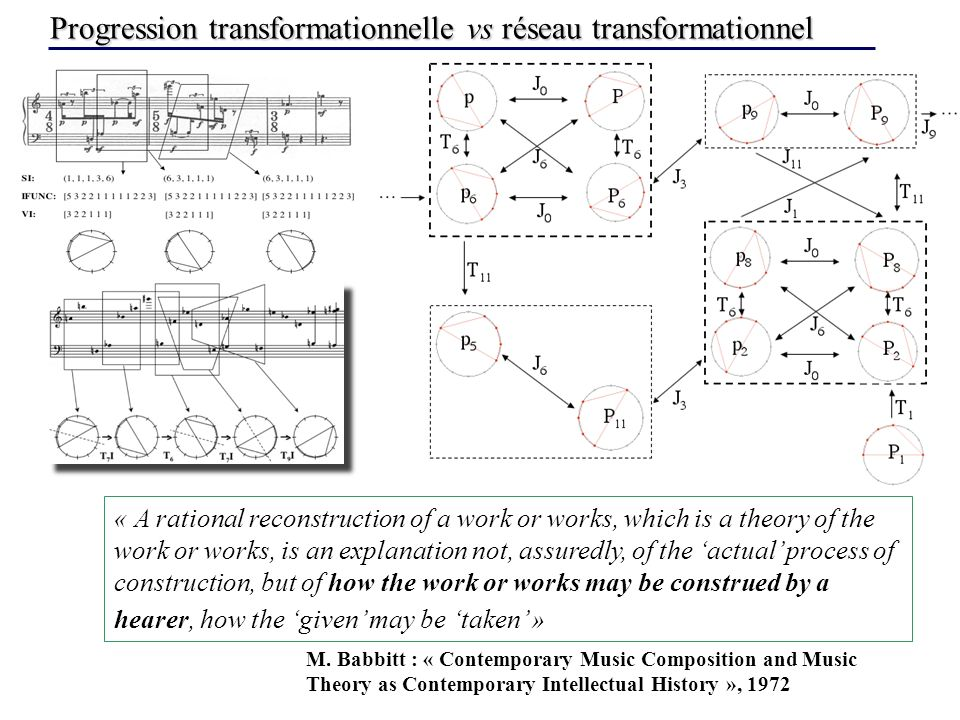 Progression transformationnelle vs réseau transformationnel « A rational reconstruction of a work or works, which is a theory of the work or works, is an explanation not, assuredly, of the actual process of construction, but of how the work or works may be construed by a hearer, how the given may be taken » M.