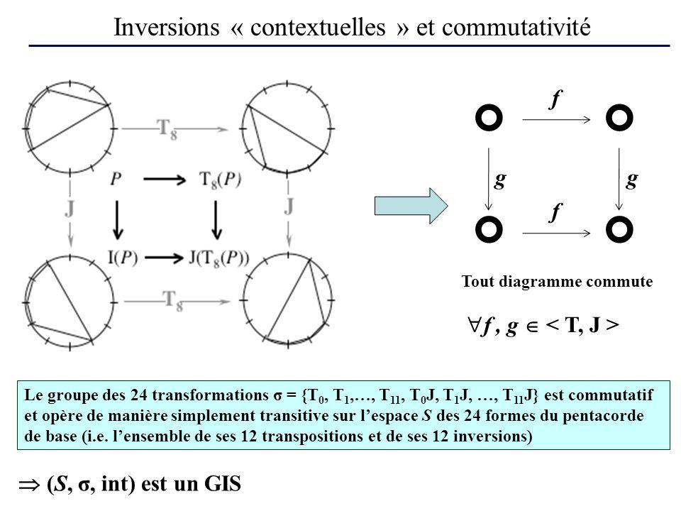 Inversions « contextuelles » et commutativité f f gg Tout diagramme commute f, g Le groupe des 24 transformations σ = {T 0, T 1,…, T 11, T 0 J, T 1 J, …, T 11 J} est commutatif et opère de manière simplement transitive sur lespace S des 24 formes du pentacorde de base (i.e.