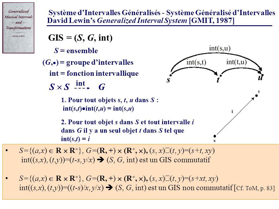 David Lewins Generalized Interval System [GMIT, 1987] Système dIntervalles Généralisés - Système Généralisé dIntervalles 1. Pour tout objets s, t, u d
