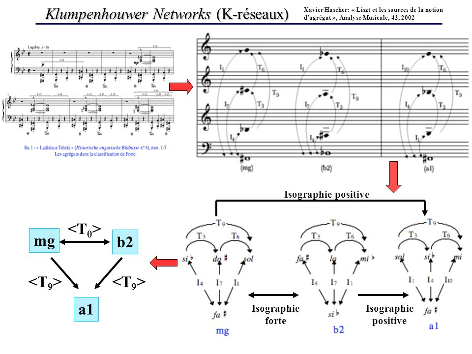 Klumpenhouwer Networks (K-réseaux) Xavier Hascher: « Liszt et les sources de la notion dagrégat », Analyse Musicale, 43, 2002 Isographie forte Isographie positive mg b2 a1
