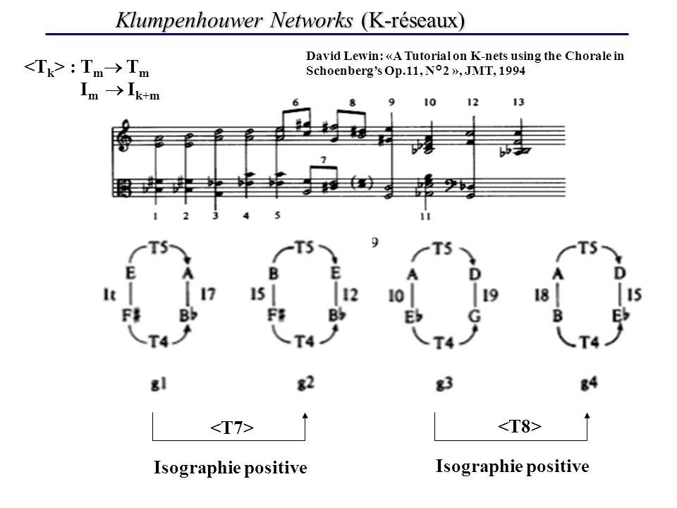 Klumpenhouwer Networks (K-réseaux) David Lewin: «A Tutorial on K-nets using the Chorale in Schoenbergs Op.11, N°2 », JMT, 1994 Isographie positive Isographie positive : T m T m I m I k+m