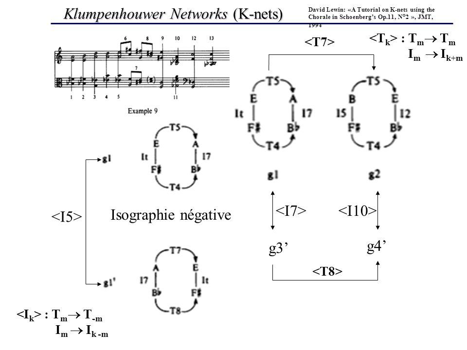 Klumpenhouwer Networks (K-nets) David Lewin: «A Tutorial on K-nets using the Chorale in Schoenbergs Op.11, N°2 », JMT, 1994 g3 g4 Isographie négative : T m T m I m I k+m - : T m T - m - I m I k - m