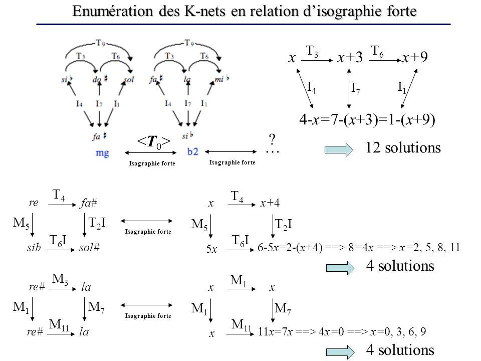 Enumération des K-nets en relation disographie forte Isographie forte <T0><T0> …12 solutions re fa# sib sol# T4T4 T6IT6I M5M5 T2IT2I Isographie forte 5x5x T4T4 T6IT6I M5M5 x x+4 6-5x=2-(x+4) ==> 8=4x ==> x=2, 5, 8, 11 T2IT2I 4 solutions re# la re# la M3M3 M 11 M1M1 M7M7 Isographie forte M 11 x M1M1 M1M1 x x 11x=7x ==> 4x=0 ==> x=0, 3, 6, 9 M7M7 4 solutions .